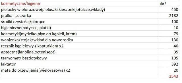 koszt_wyprawka_kosmetyki